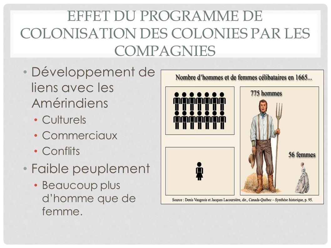 Effet du programme de colonisation des colonies par les compagnies