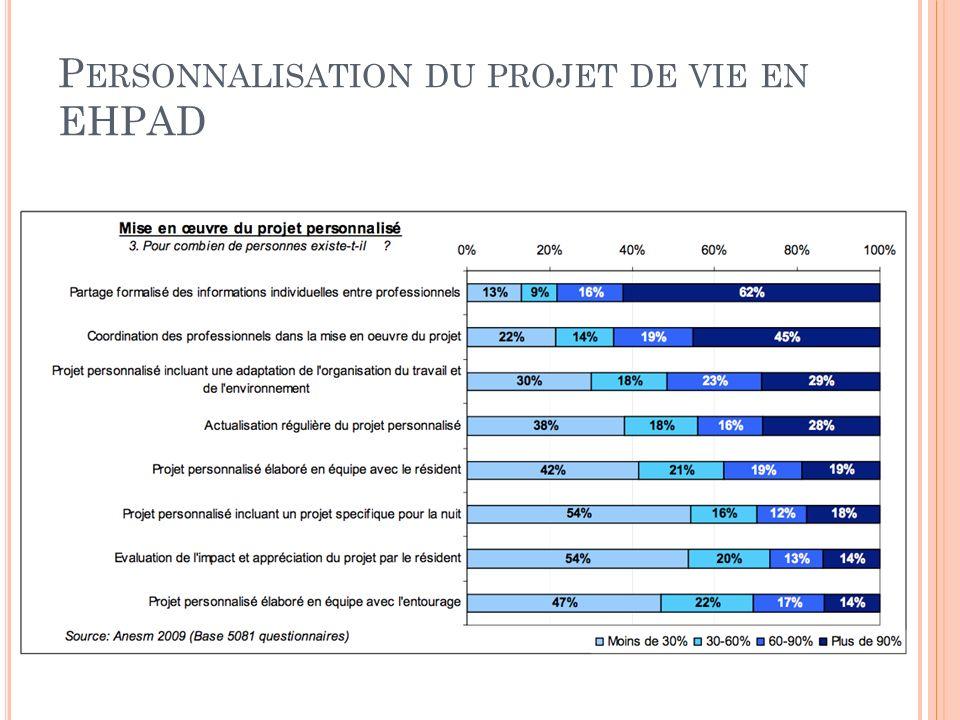 Personnalisation du projet de vie en EHPAD