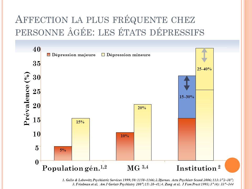 Affection la plus fréquente chez personne âgée: les états dépressifs