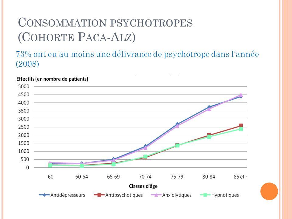 Consommation psychotropes (Cohorte Paca-Alz)