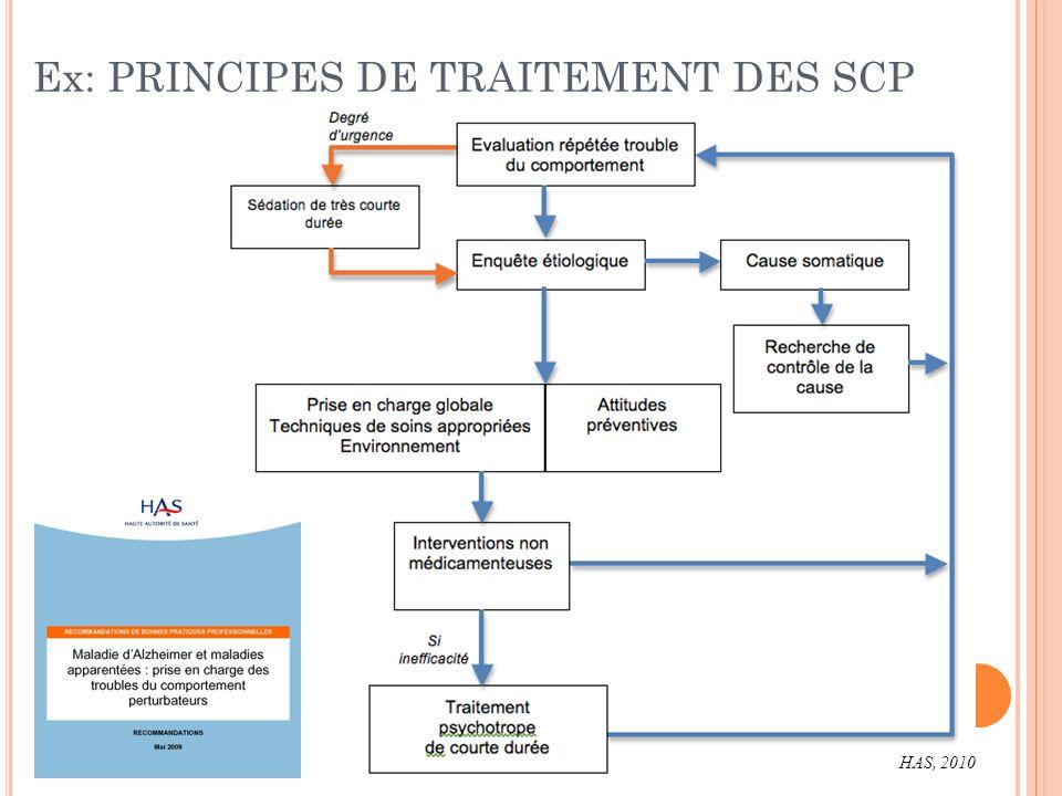 Ex: PRINCIPES DE TRAITEMENT DES SCP