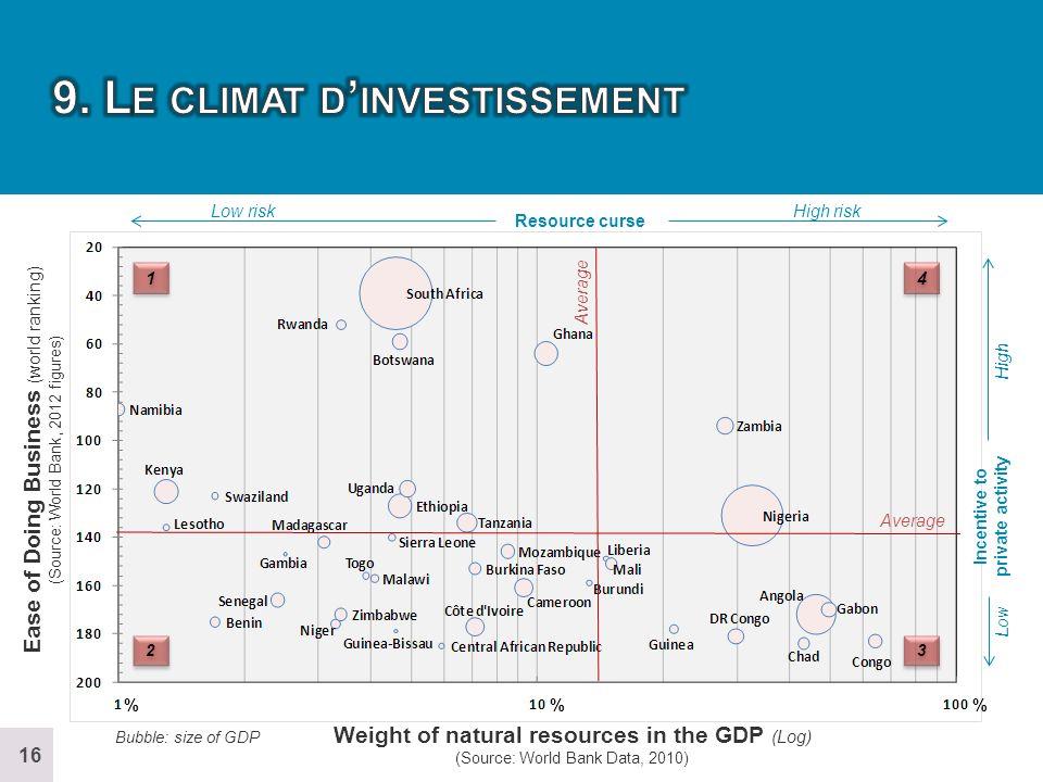 9. Le climat d'investissement