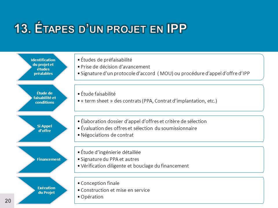 13. Étapes d'un projet en IPP