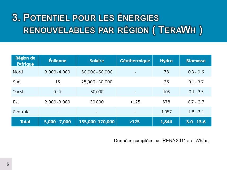 3. Potentiel pour les énergies renouvelables par région ( TeraWh )