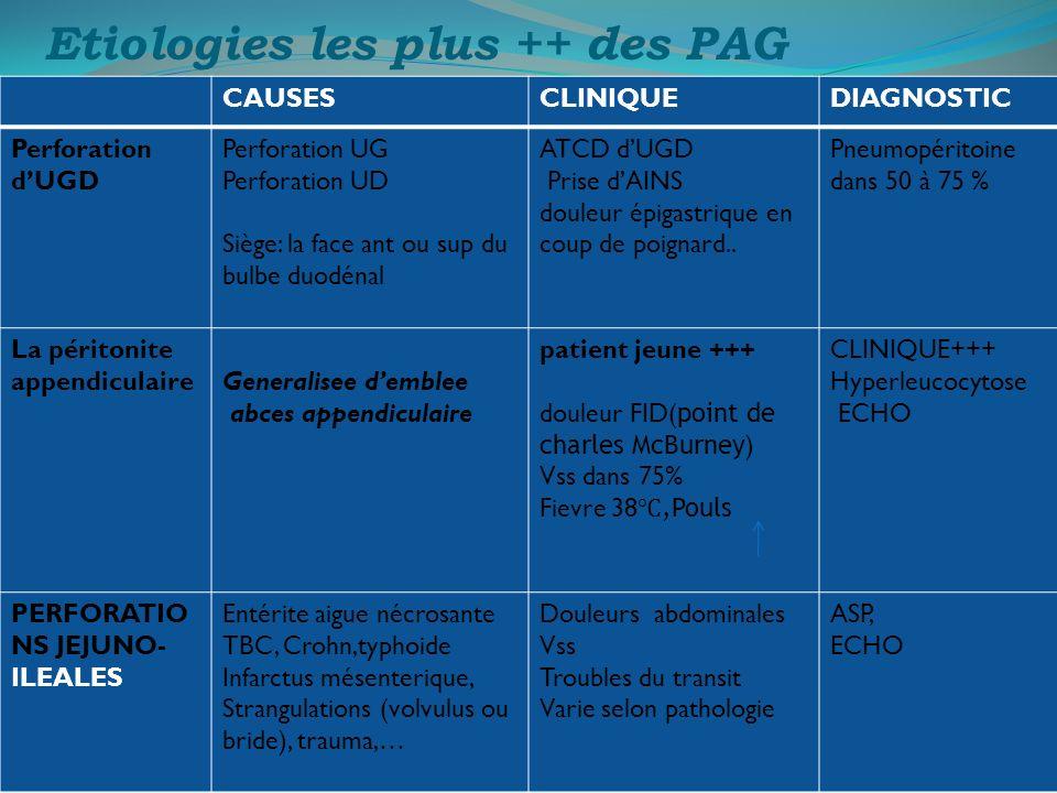 Etiologies les plus ++ des PAG
