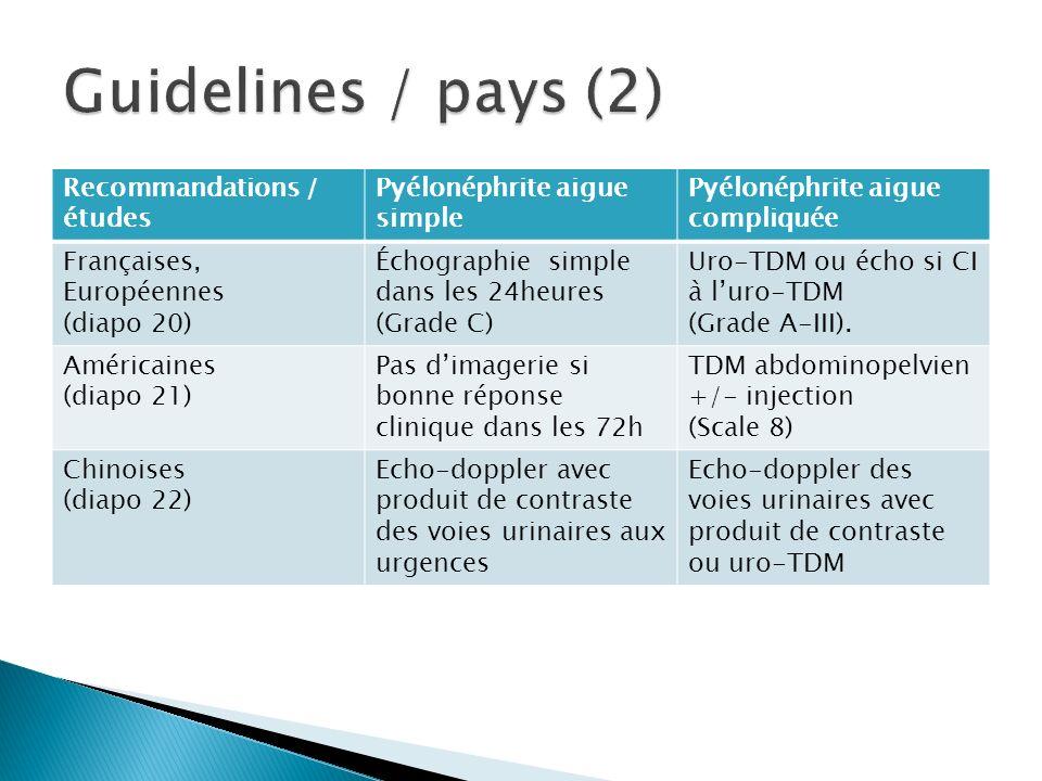 Guidelines / pays (2) Recommandations / études