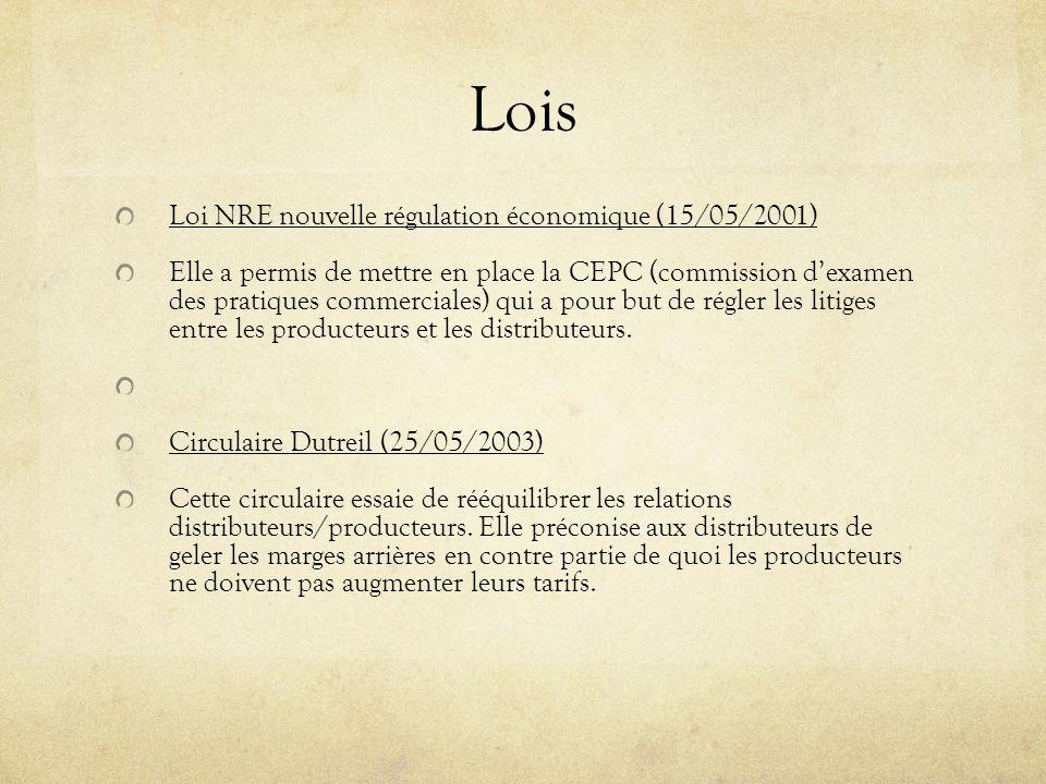 Lois Loi NRE nouvelle régulation économique (15/05/2001)
