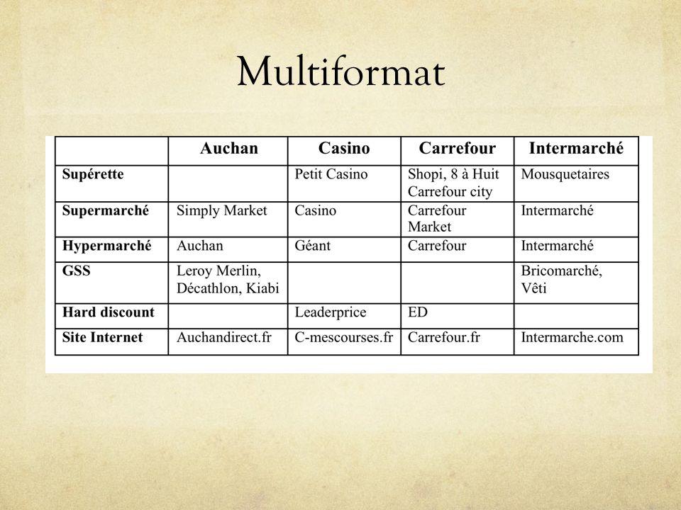 Multiformat