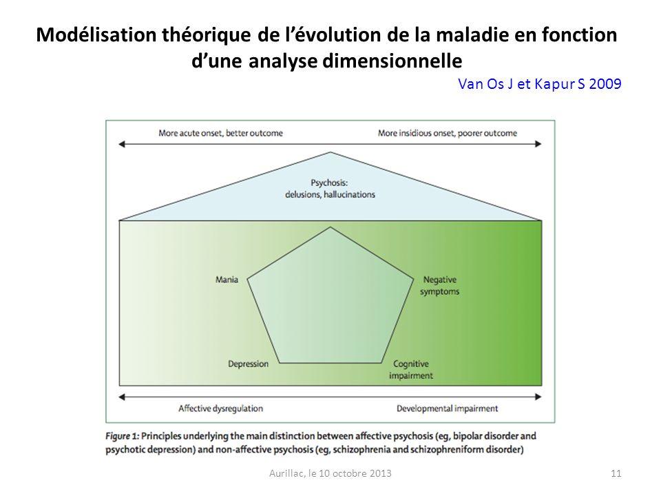 Modélisation théorique de l'évolution de la maladie en fonction d'une analyse dimensionnelle