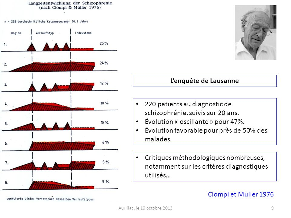 220 patients au diagnostic de schizophrénie, suivis sur 20 ans.