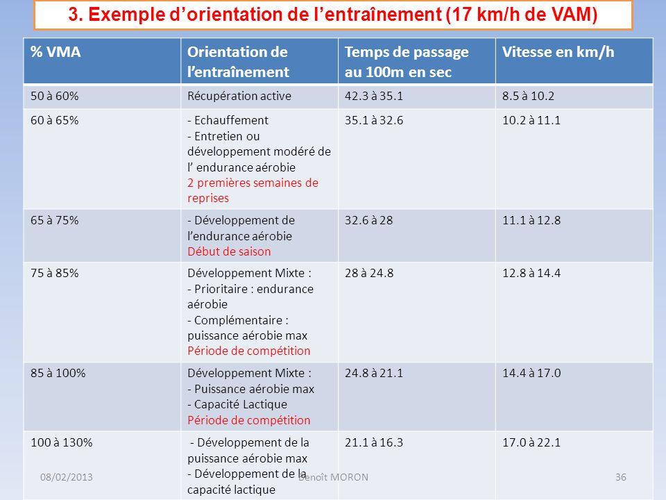 3. Exemple d'orientation de l'entraînement (17 km/h de VAM)