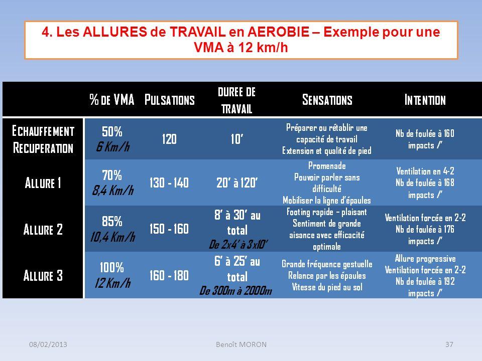 4. Les ALLURES de TRAVAIL en AEROBIE – Exemple pour une VMA à 12 km/h