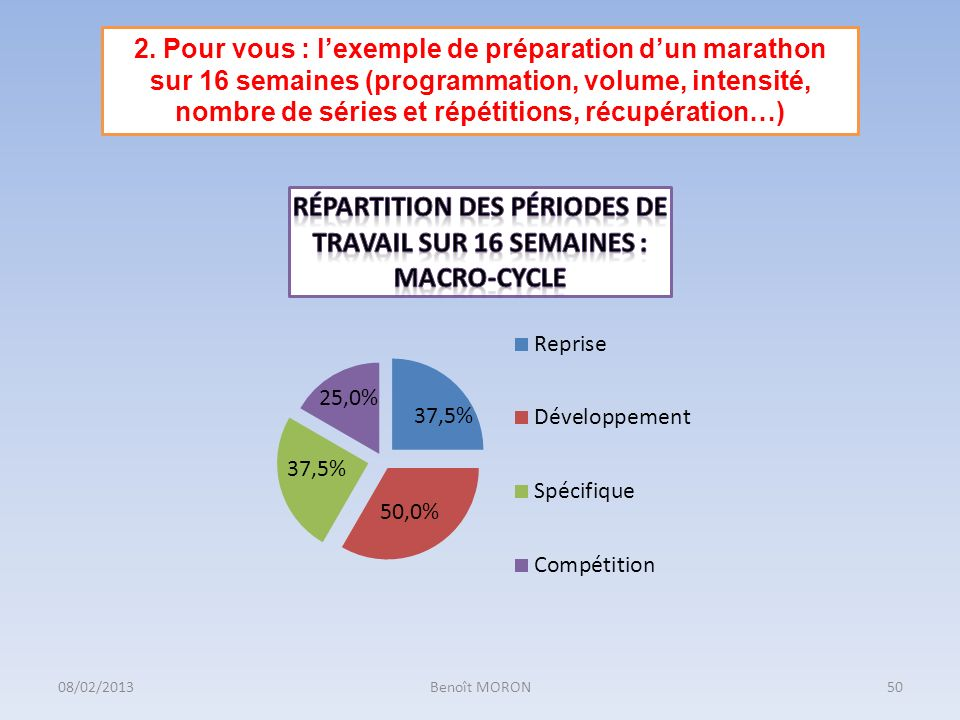 2. Pour vous : l'exemple de préparation d'un marathon sur 16 semaines (programmation, volume, intensité, nombre de séries et répétitions, récupération…)