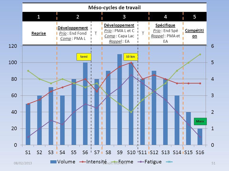 Méso-cycles de travail