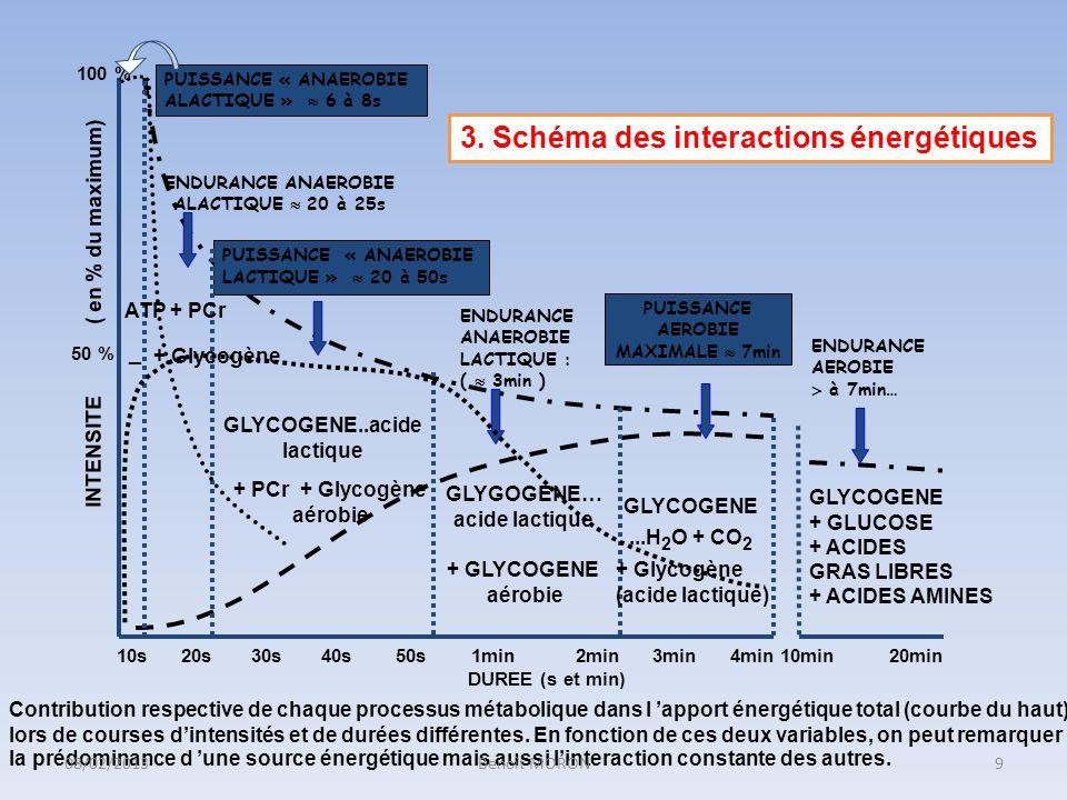 3. Schéma des interactions énergétiques