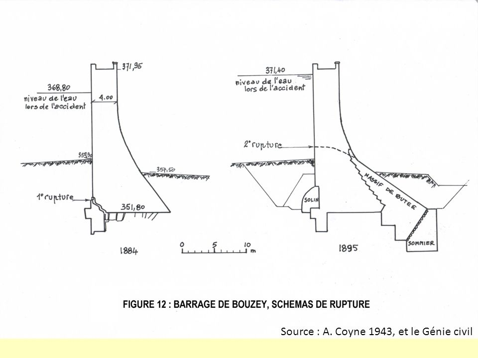 Source : A. Coyne 1943, et le Génie civil