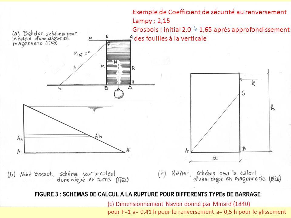 Exemple de Coefficient de sécurité au renversement Lampy : 2,15