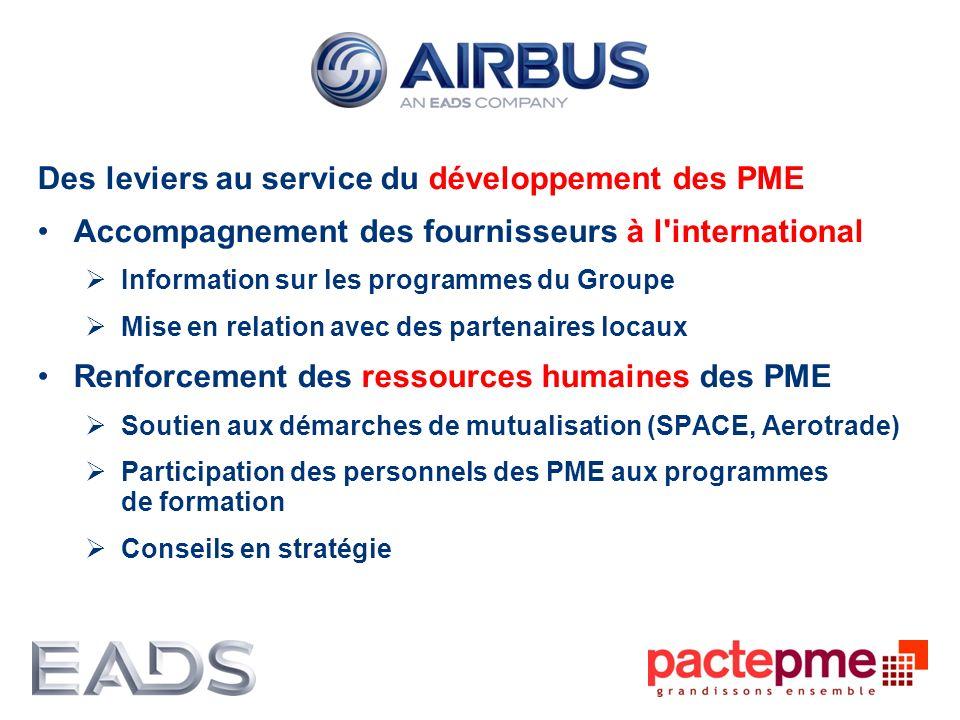 Des leviers au service du développement des PME