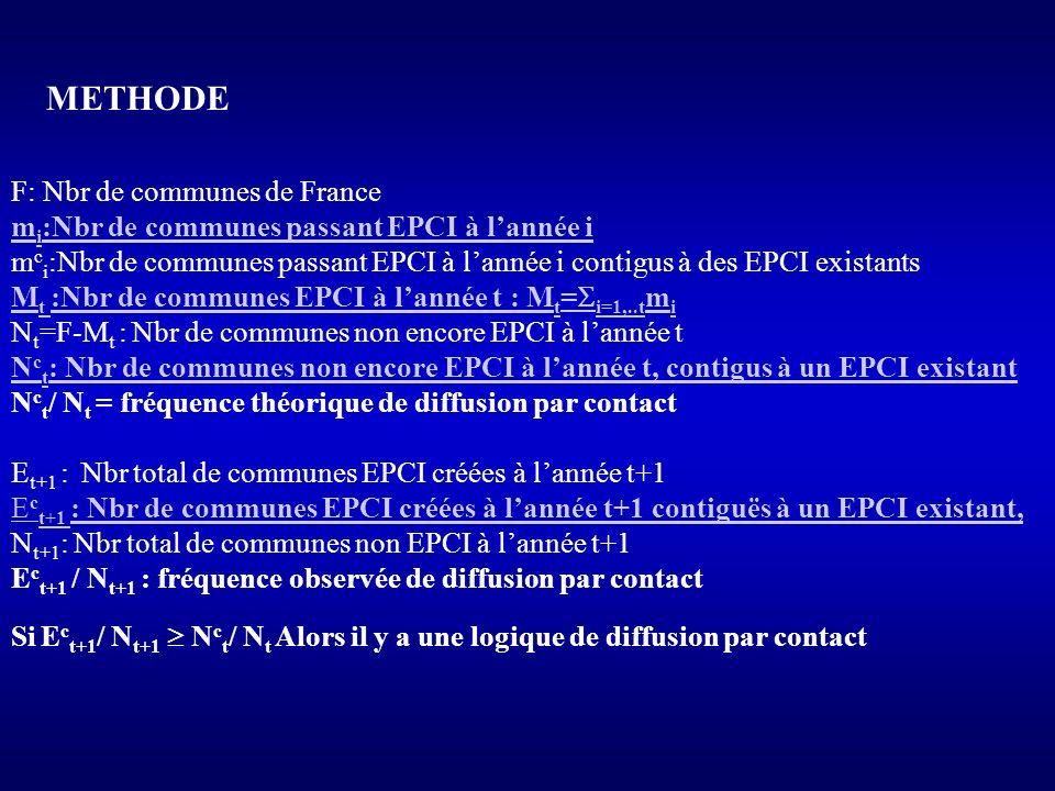 METHODE F: Nbr de communes de France