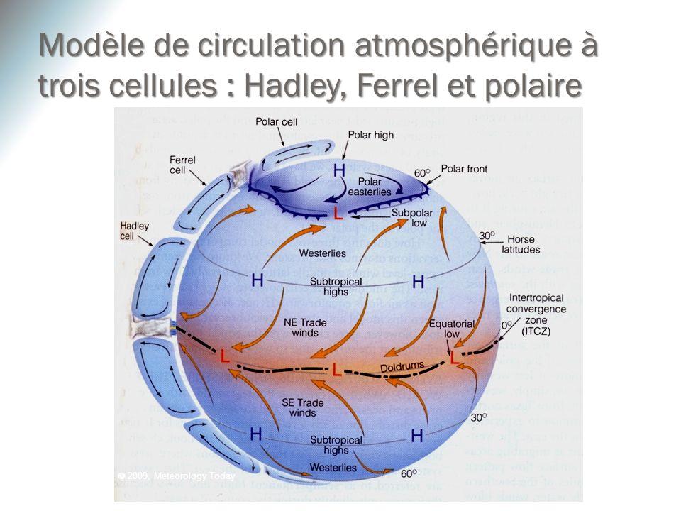 Modèle de circulation atmosphérique à trois cellules : Hadley, Ferrel et polaire
