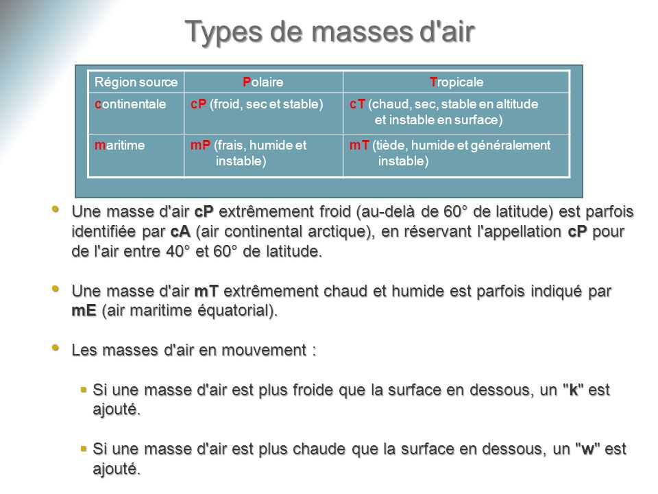 Types de masses d air Région source. Polaire. Tropicale. continentale. cP (froid, sec et stable)