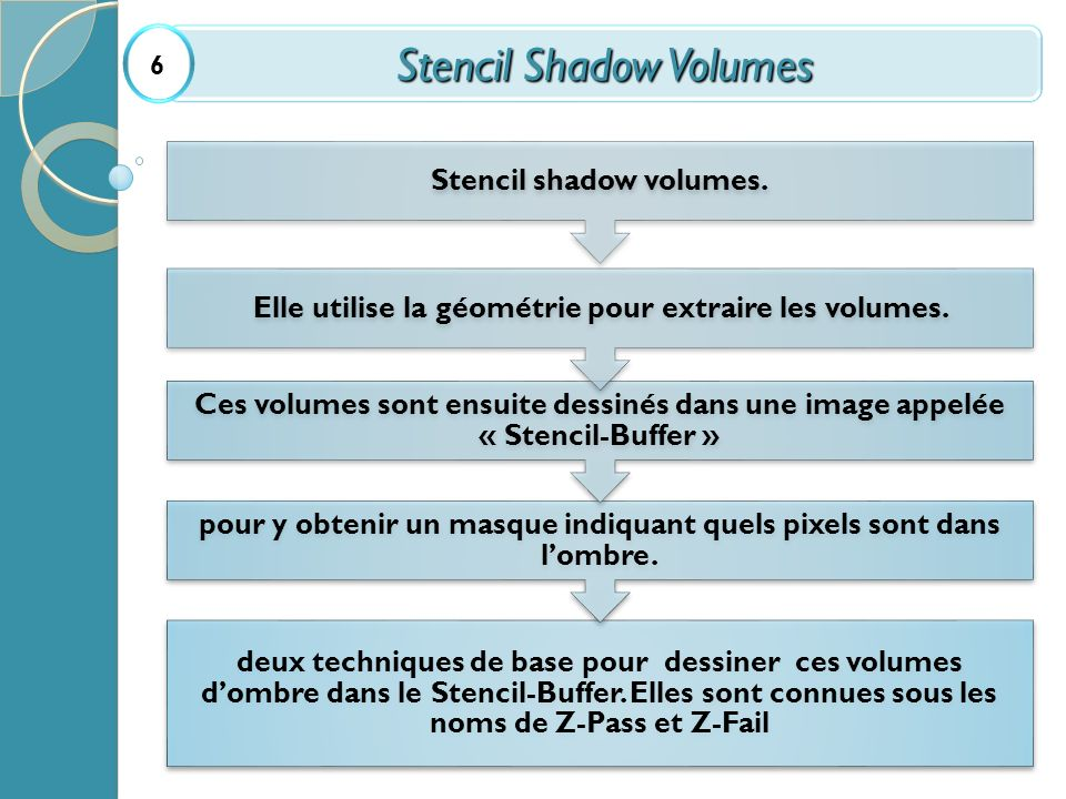 Stencil Shadow Volumes