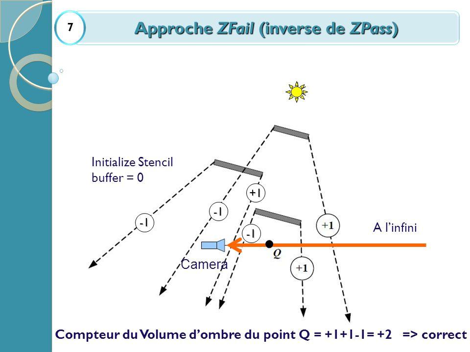 Approche ZFail (inverse de ZPass)