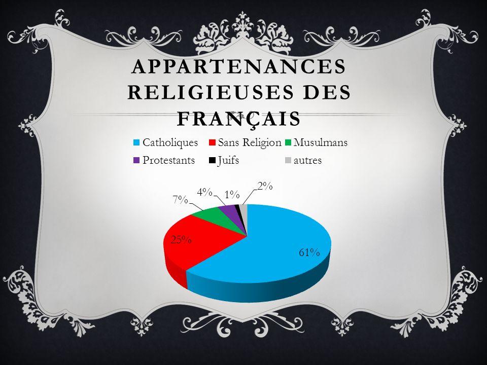 Appartenances religieuses des français
