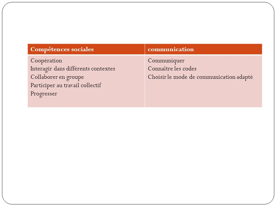 Compétences sociales communication. Coopération. Interagir dans différents contextes. Collaborer en groupe.
