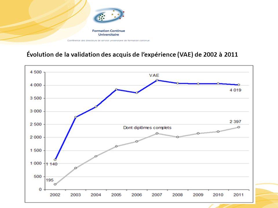 Évolution de la validation des acquis de l'expérience (VAE) de 2002 à 2011