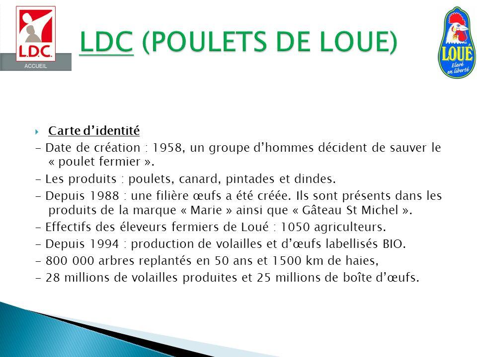 LDC (POULETS DE LOUE) Carte d'identité