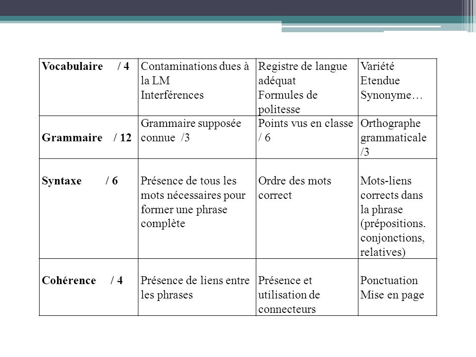 Vocabulaire / 4 Contaminations dues à la LM. Interférences. Registre de langue adéquat. Formules de politesse.