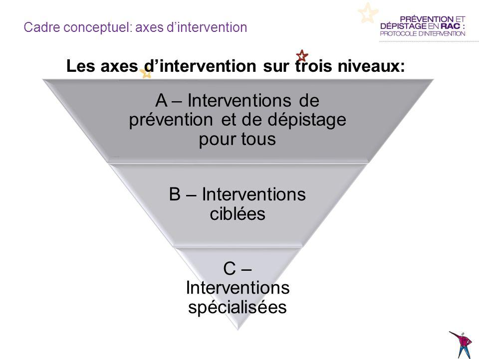 Les axes d'intervention sur trois niveaux: