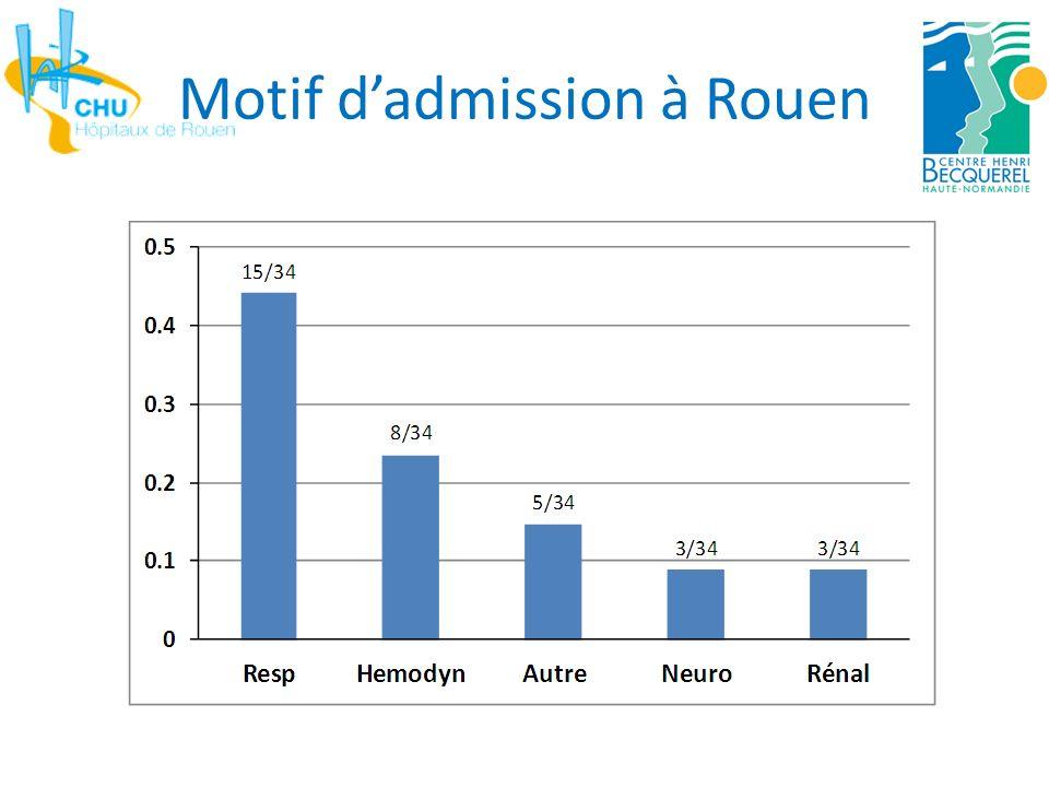 Motif d'admission à Rouen