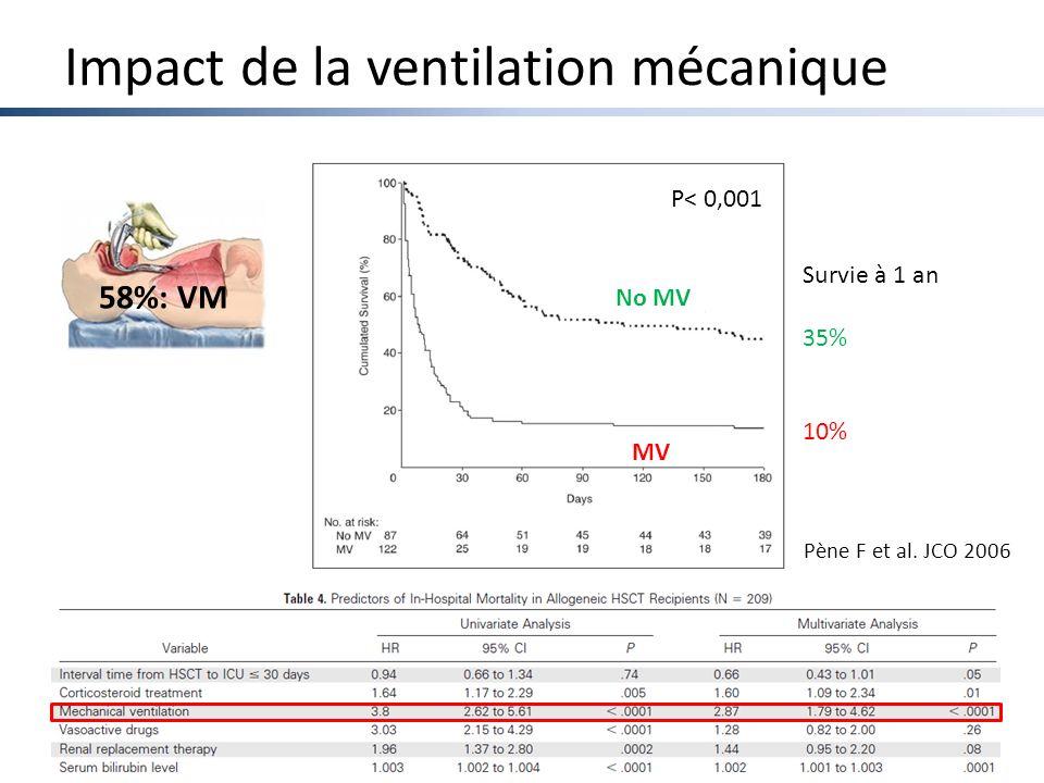 Impact de la ventilation mécanique