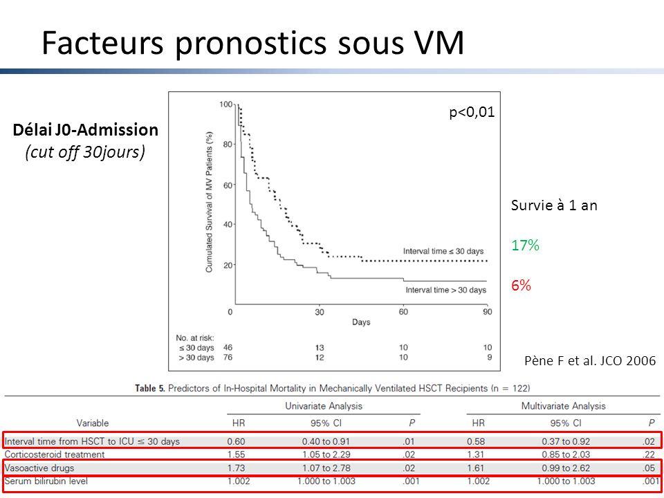 Facteurs pronostics sous VM