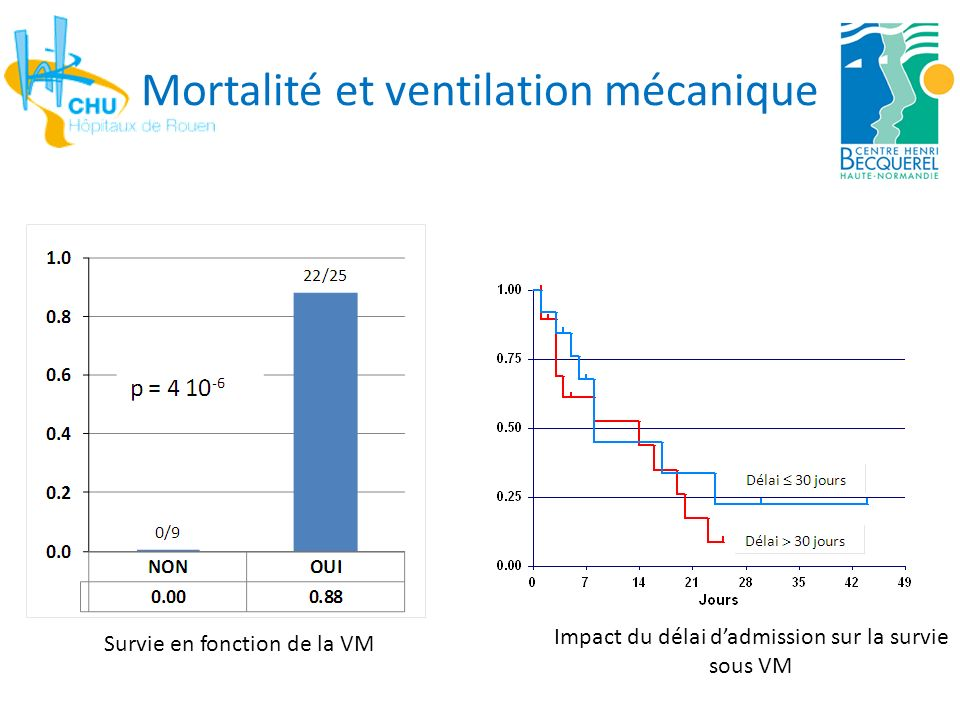 Mortalité et ventilation mécanique