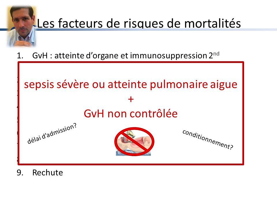 Les facteurs de risques de mortalités