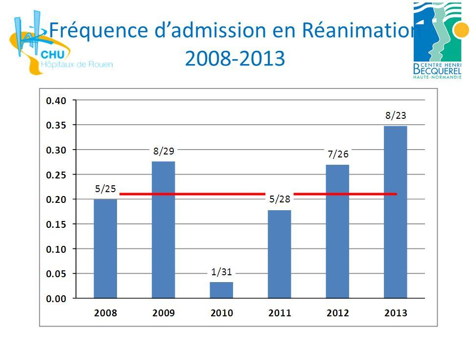 Fréquence d'admission en Réanimation 2008-2013