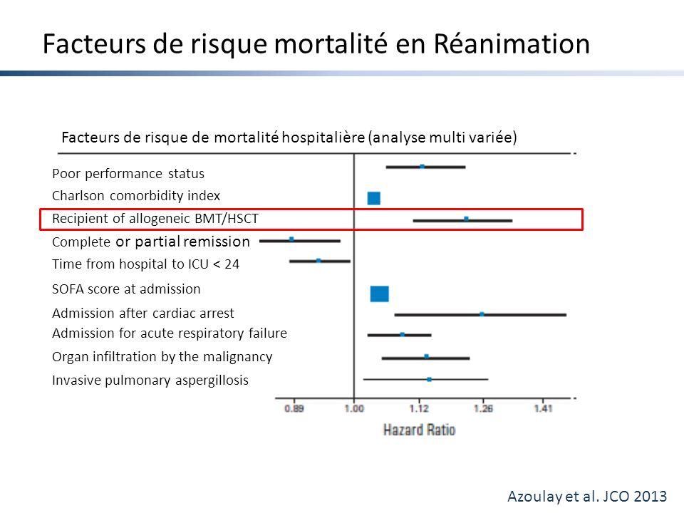 Facteurs de risque mortalité en Réanimation