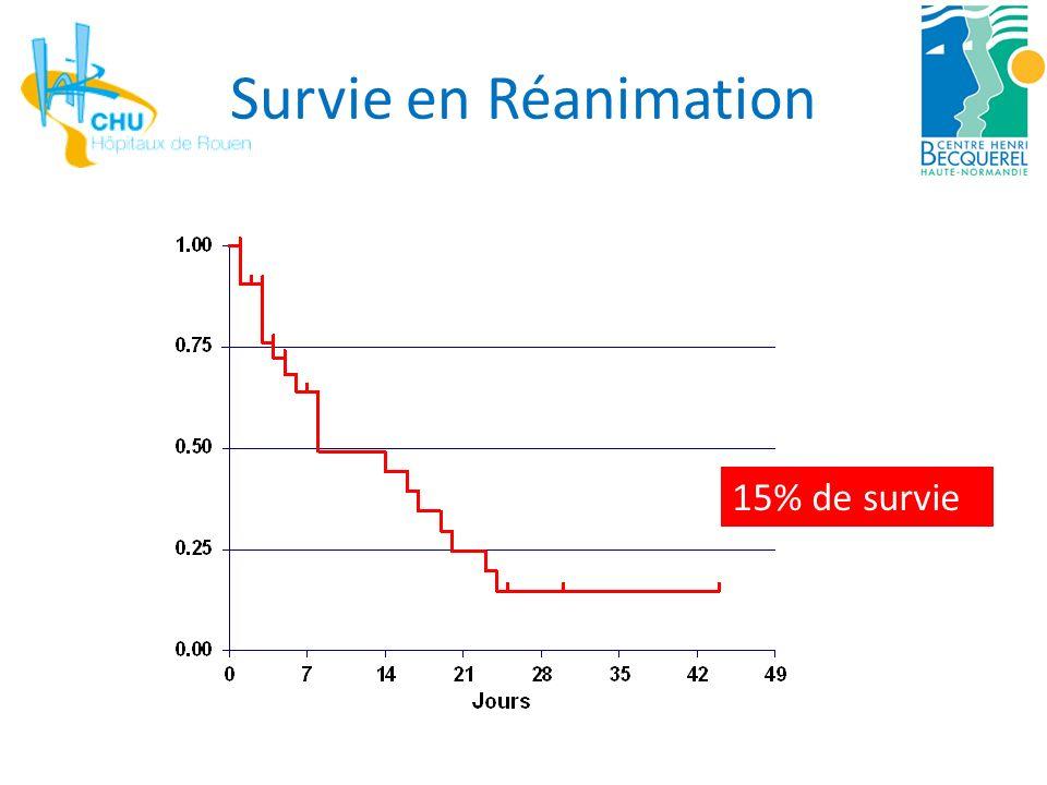 Survie en Réanimation 15% de survie