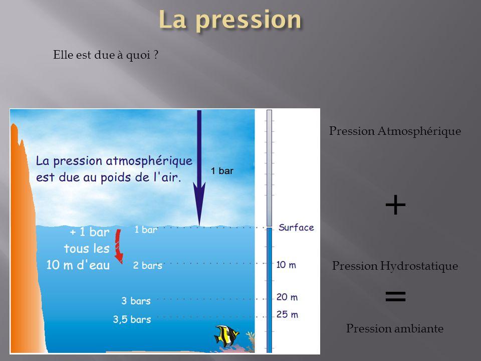 + = La pression Elle est due à quoi Pression Atmosphérique