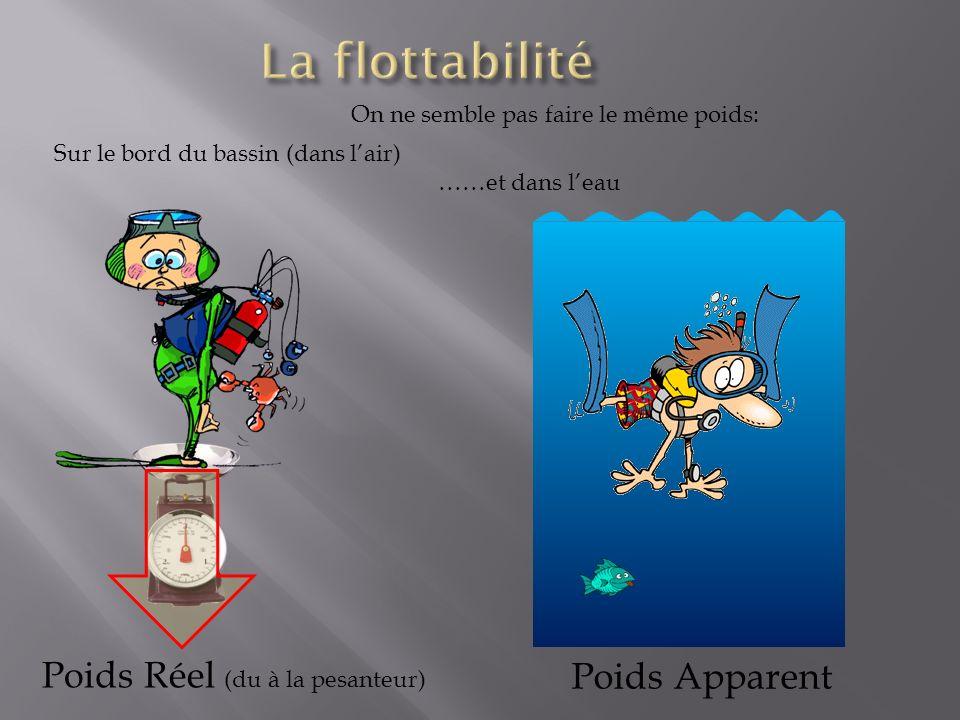 La flottabilité Poids Réel (du à la pesanteur) Poids Apparent