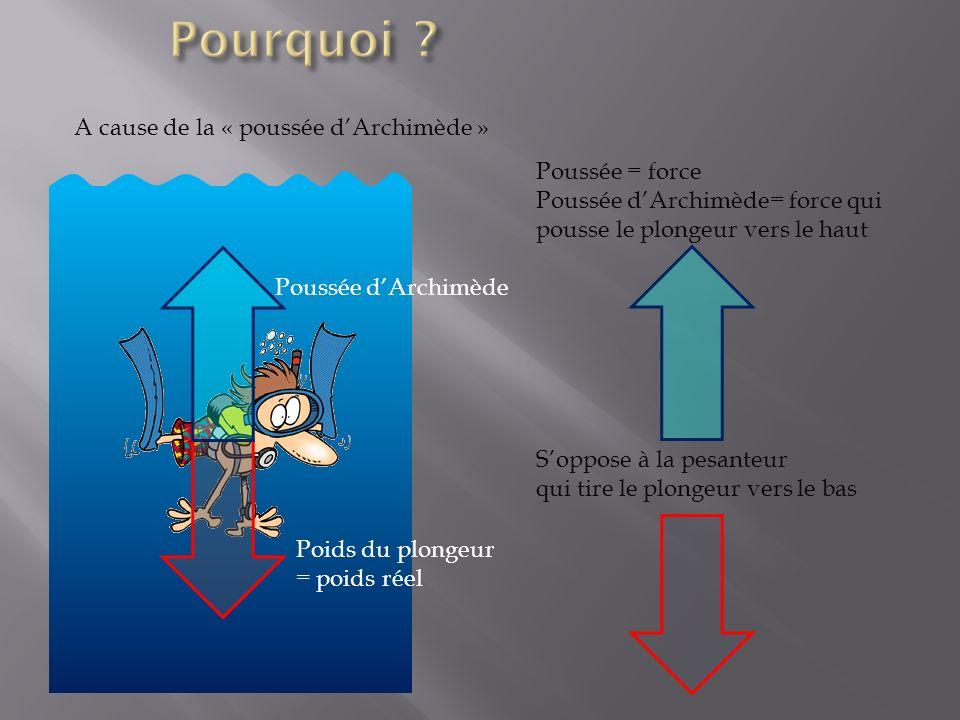 Pourquoi A cause de la « poussée d'Archimède » Poussée = force