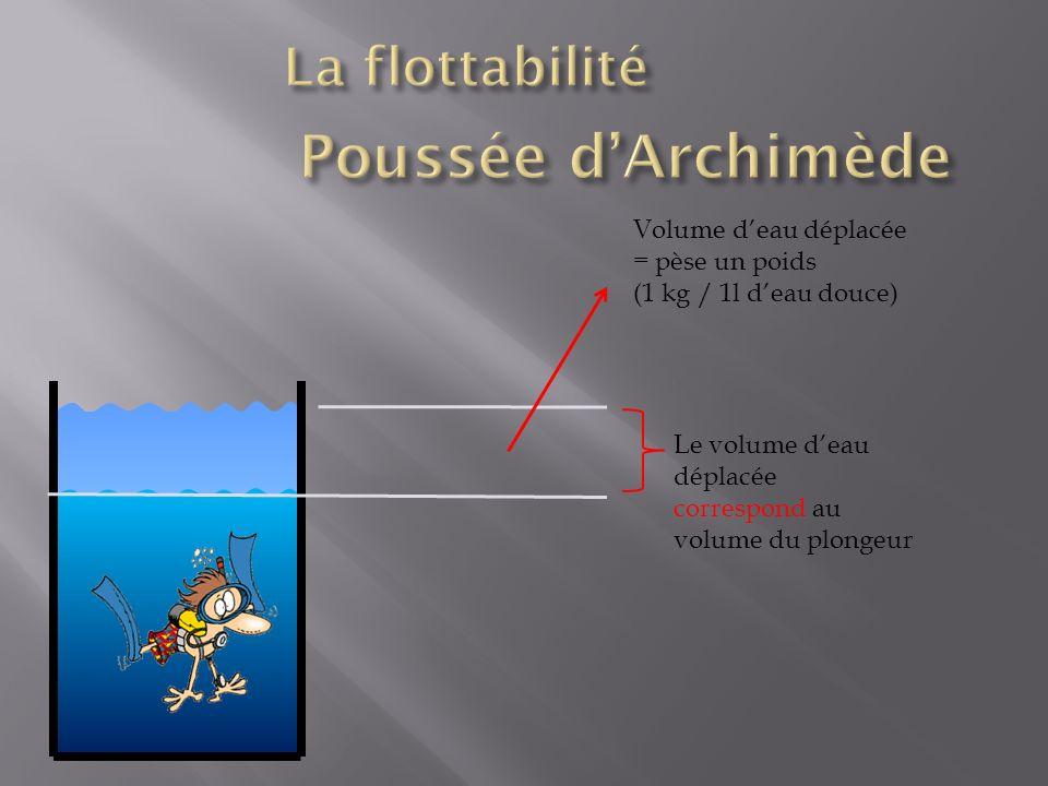 Poussée d'Archimède La flottabilité Volume d'eau déplacée