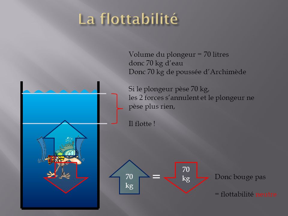 La flottabilité = Volume du plongeur = 70 litres donc 70 kg d'eau