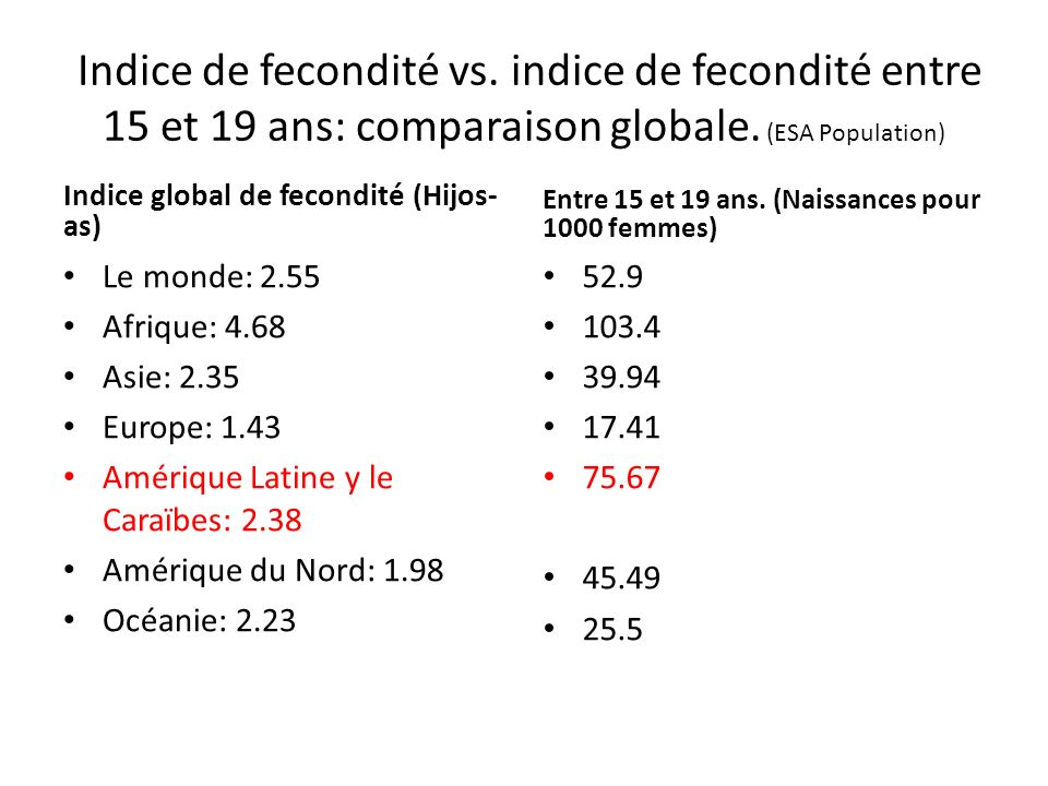 Indice de fecondité vs. indice de fecondité entre 15 et 19 ans: comparaison globale. (ESA Population)