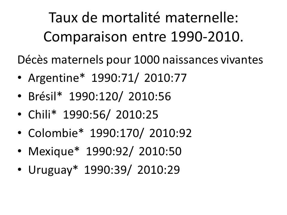 Taux de mortalité maternelle: Comparaison entre 1990-2010.