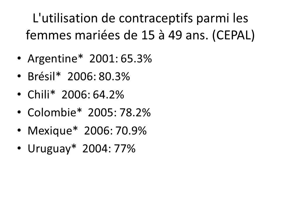 L utilisation de contraceptifs parmi les femmes mariées de 15 à 49 ans