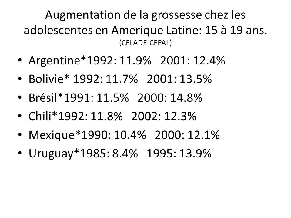 Augmentation de la grossesse chez les adolescentes en Amerique Latine: 15 à 19 ans. (CELADE-CEPAL)